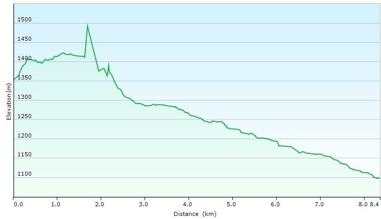 elangeni-elevation-distance-day2
