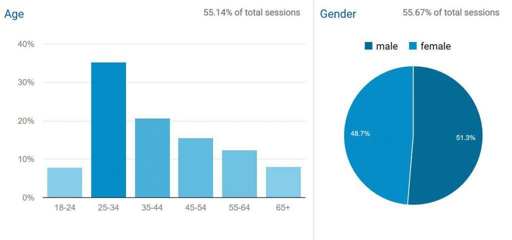 hsa-demographic-age-gender