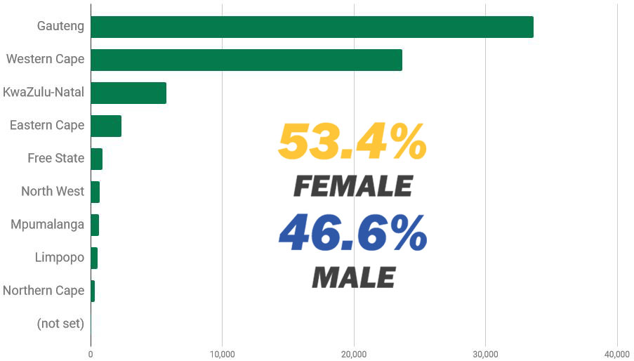 website-stats-gender-3
